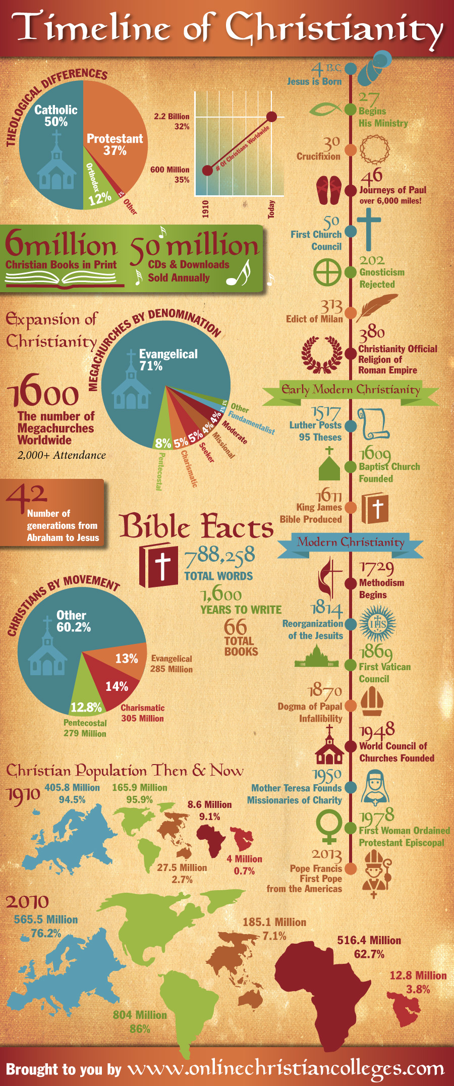 christianity-timeline