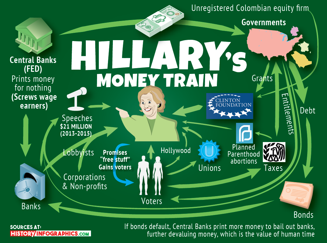 hillarys-money-train