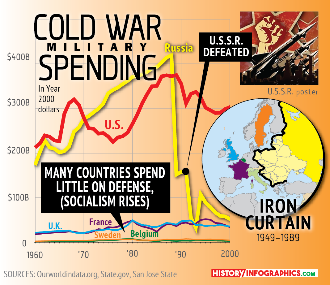 military-spending-socialism-spreads