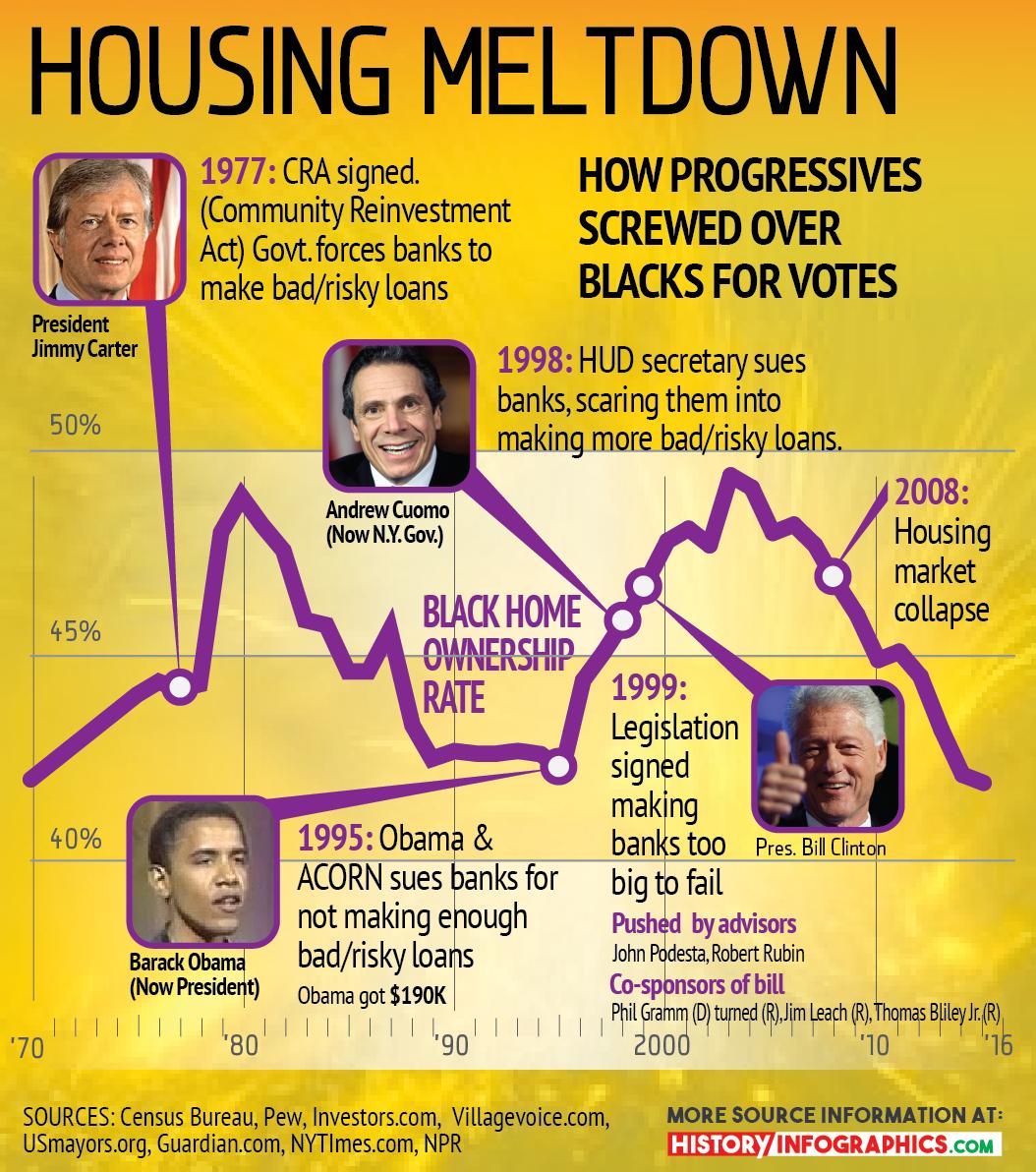 meltdown-housing-crisis-community-reinvestment-act-infographic-v5