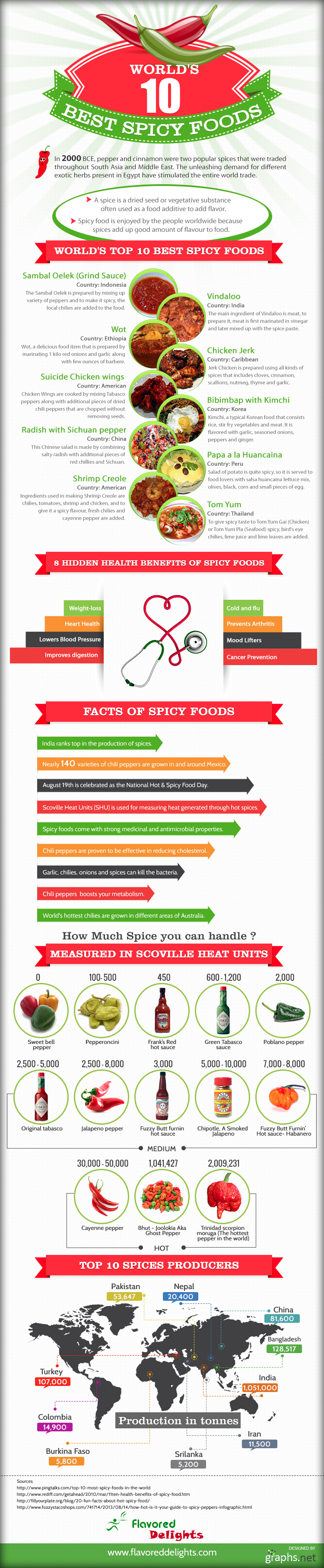 spicy-foods-infographic-v2