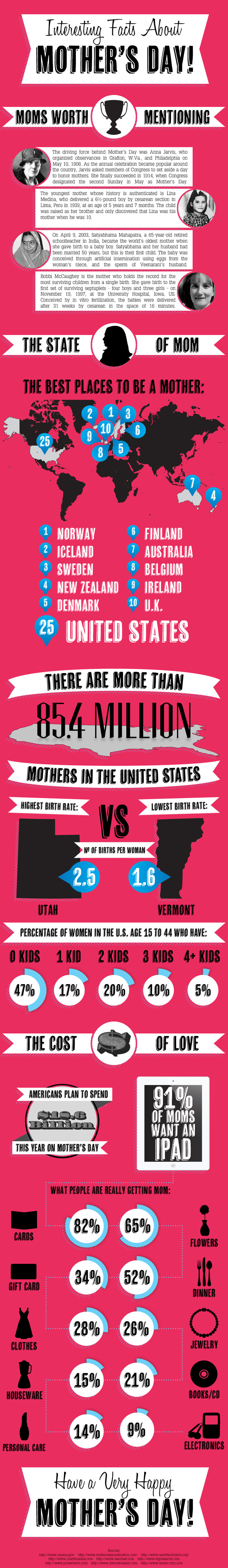Mothers-Day-infographic