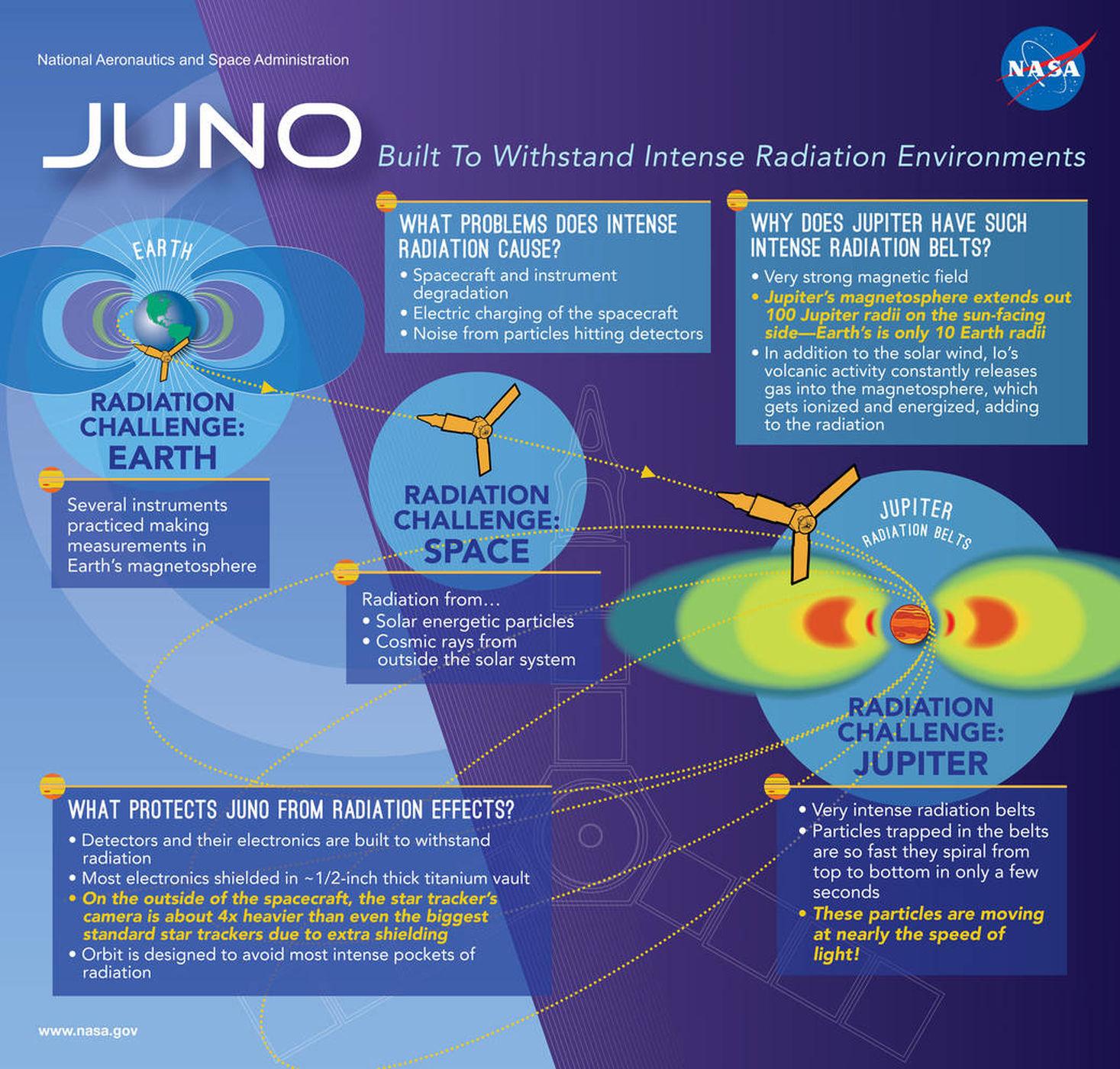 juno-jupiter-radiation-infographic