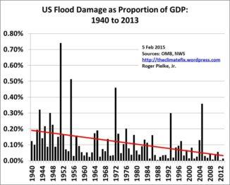 flood-damage-per-gdp