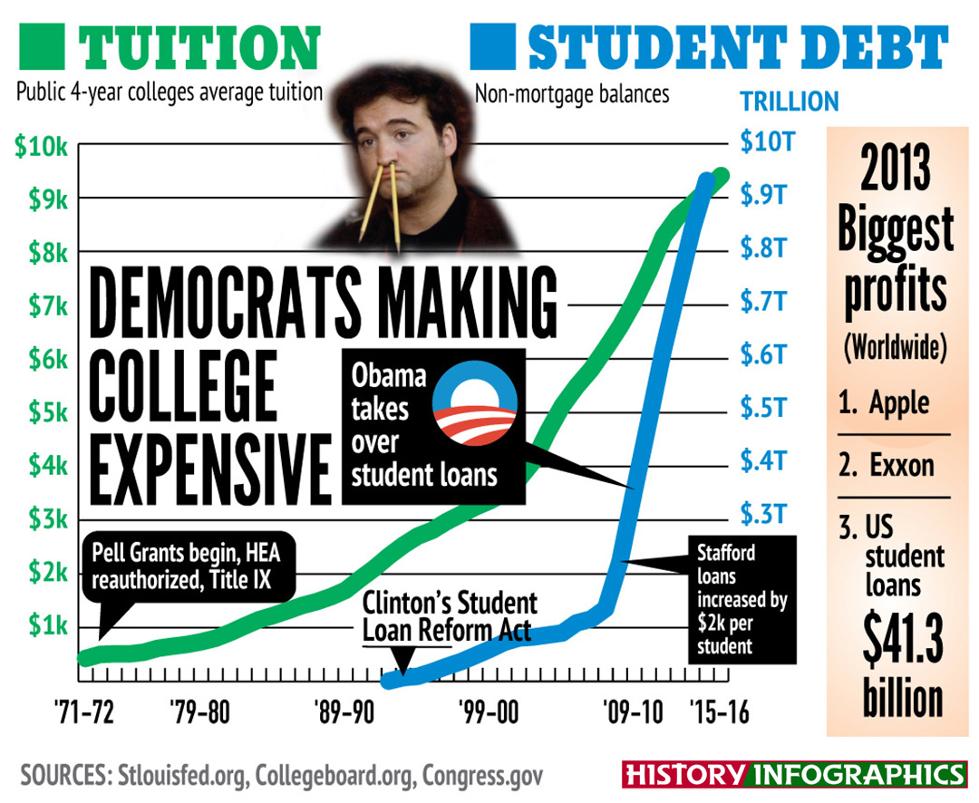 Rising cost of college tuition infographic
