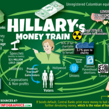 Clinton's Pay to Play Foundation Drys Up