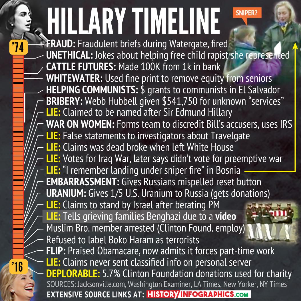 hillary-clinton-lies-timeline-2016-01