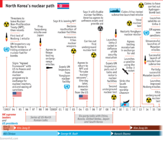 north-korea-nuclear-timeline
