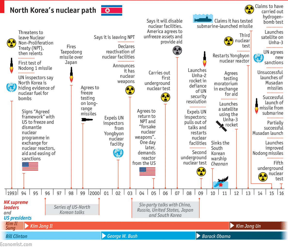 north-korea-nuclear-timeline