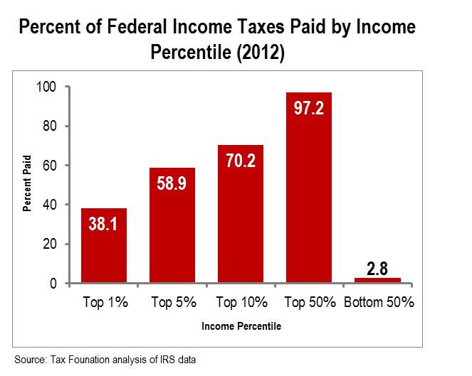 taxes-by-class