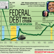 National Debt Now Worrisome to Liberals