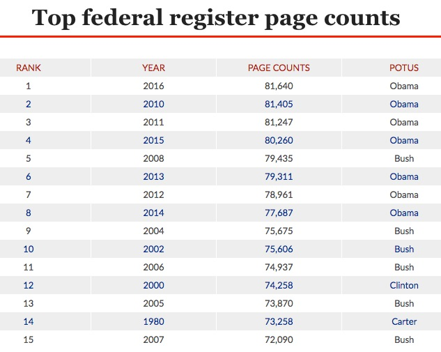 obama_sets_new_record_for_regulations__527_pages_in_just_one_day___washington_examiner