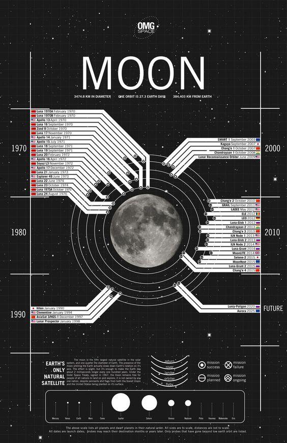 moon-trips