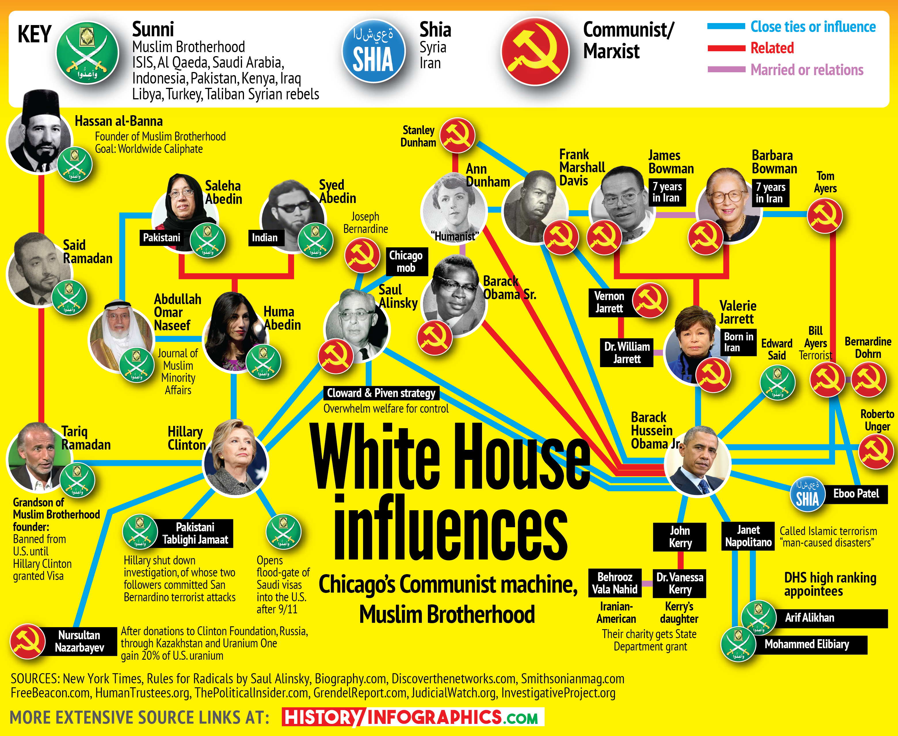 muslims-communists-in-white-house