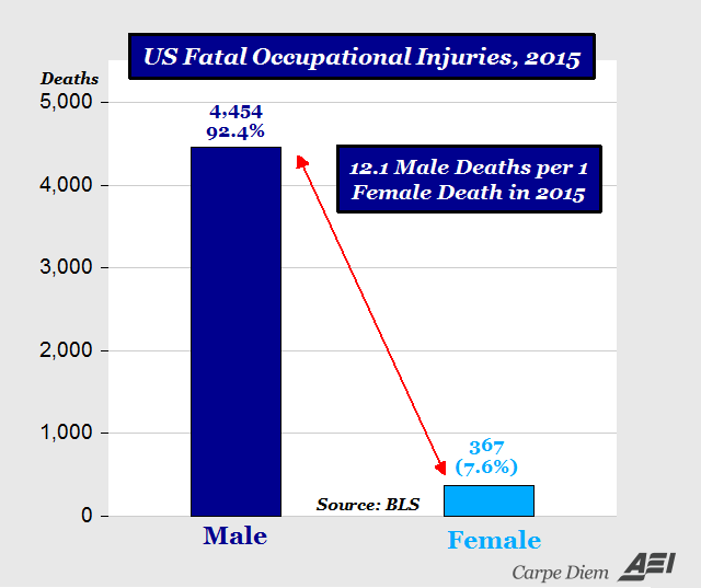 employment-deaths