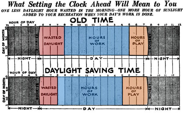 the negative impact of the daylight saving time dst