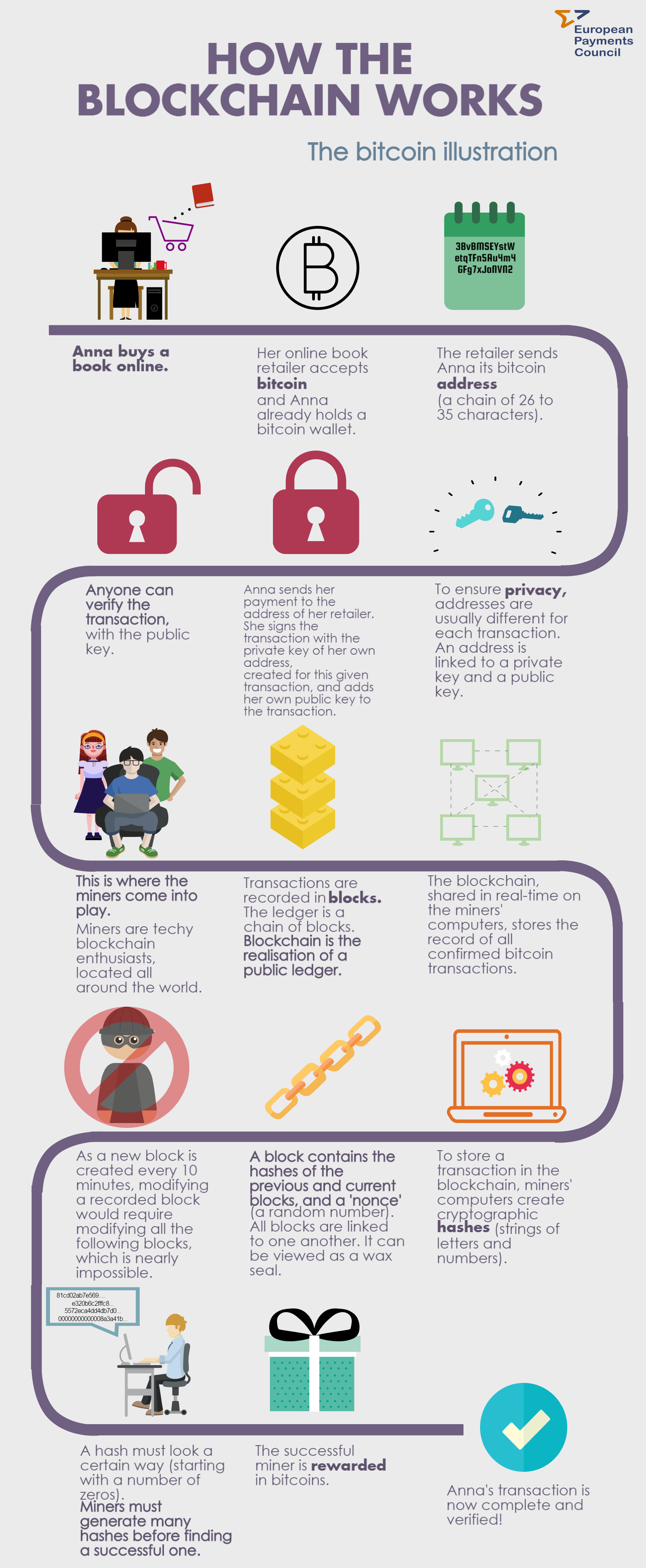 Blockchains And Banks History Infographics