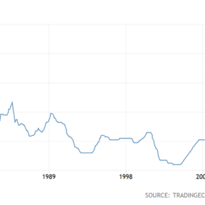 Federal Funds Rate 1971-2018