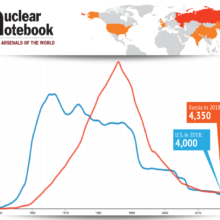 Nuclear Arsenals in 2018