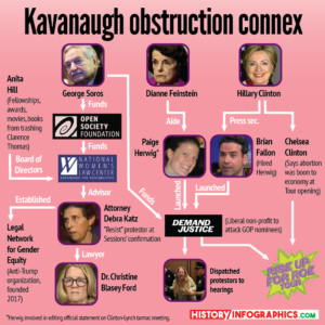Kavanaugh Hearing Obstruction Connections