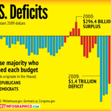 United States Deficits by Democrat vs. Republican House Control