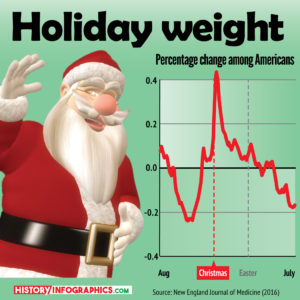 Heavier for the Holidays
