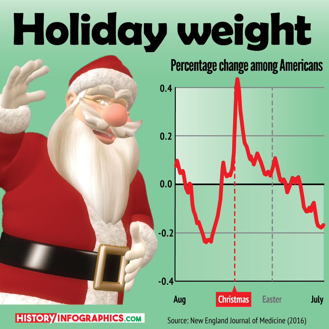 Holiday weight gain Christmas chart