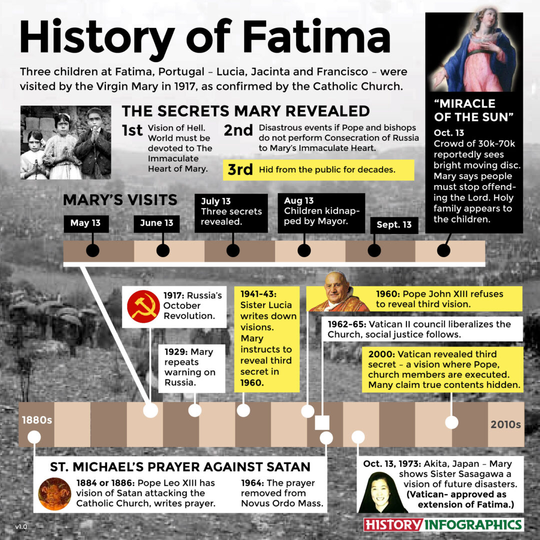A Fatima history and infographic timeline of the Virgin Mary's secrets with details of the hidden third secret.