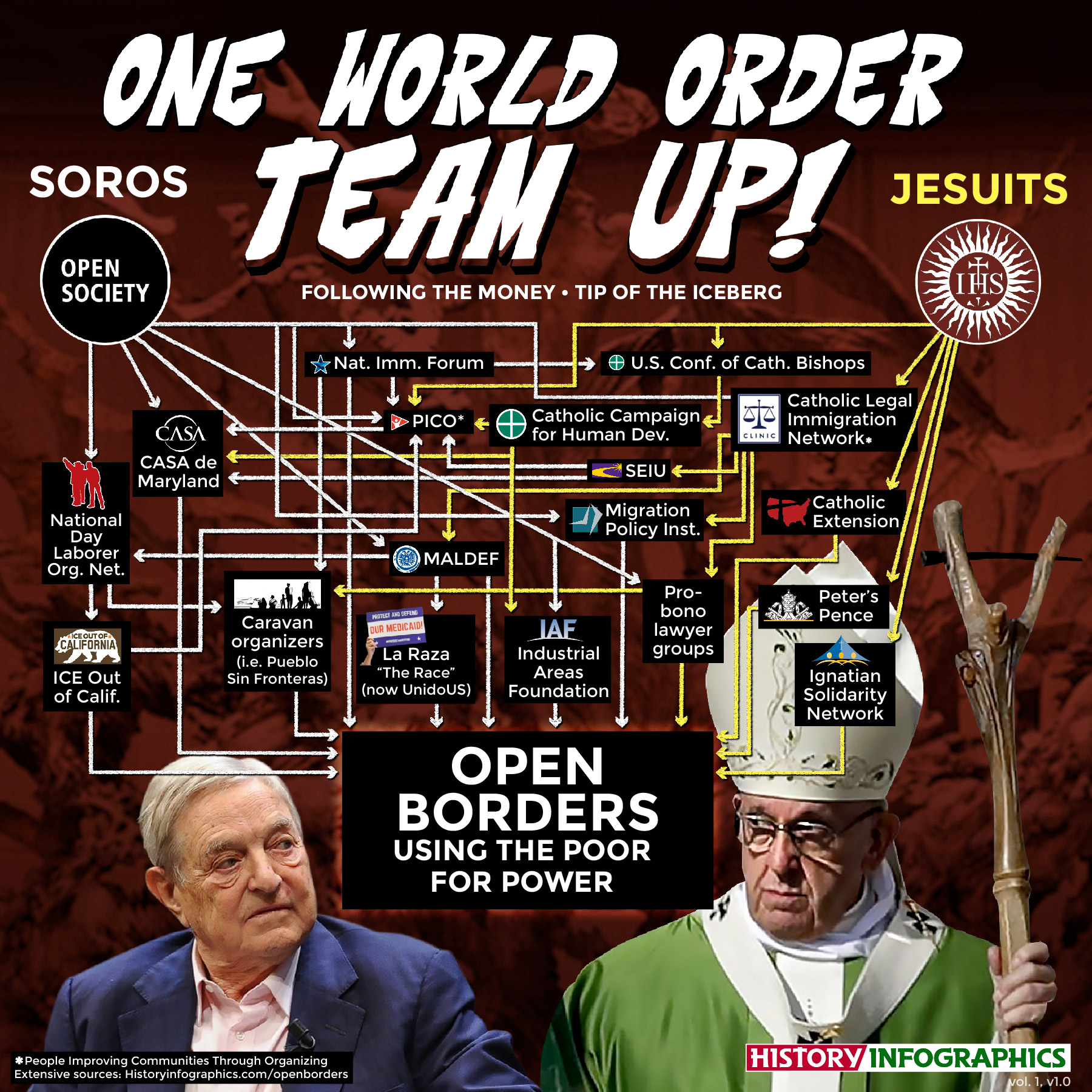 Non-profits helping illegal immigration and open borders into the United States is funded by both George Soros and Jesuit-controlled Catholic organizations.
