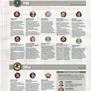 Russia investigation: Meet the Swamp