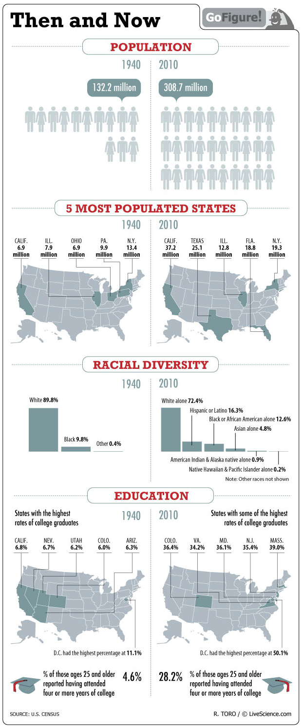 U S  Census: Comparing 1940 to 2010 • History Infographics