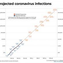 100 Million Projected Coronavirus Infections