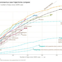 Coronavirus Total Cases by Countries