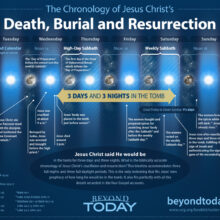 Chronology of the Crucifixion and Resurrection of Jesus Christ