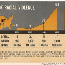 Race Riots Revisited