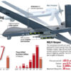 National Guard Calls in MQ-9 Reaper for Minneapolis Riots