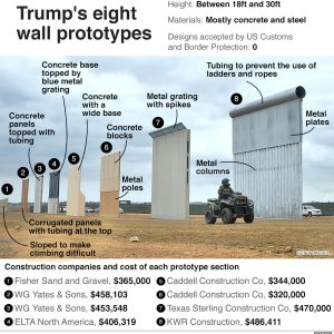 Trump's Wall Funds Frozen by 9th Circuit Court