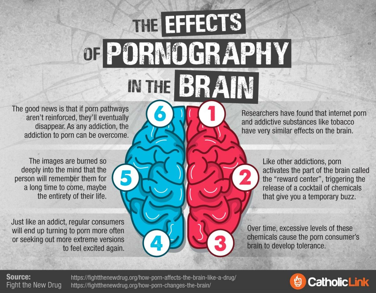How to break a pornography addiction