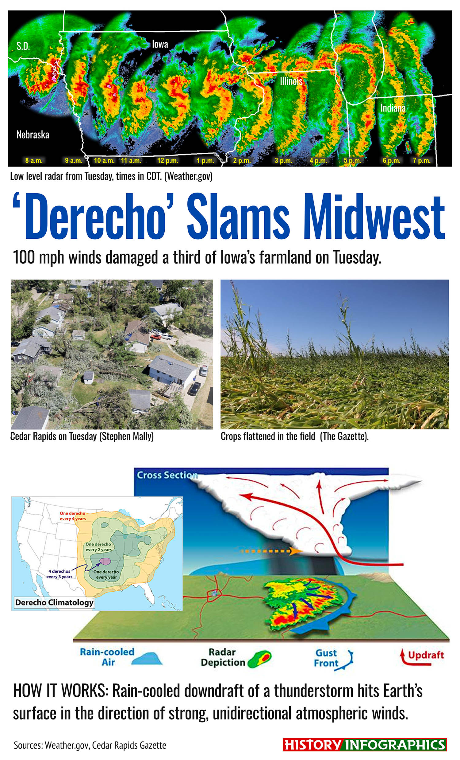 "A ""Derecho"" storm (named for ""straight-line wind damage""), lasting 14 hours and traveling 770 miles through the Midwest, destroyed millions of acres of cropland on Tuesday, before losing strength in Ohio."