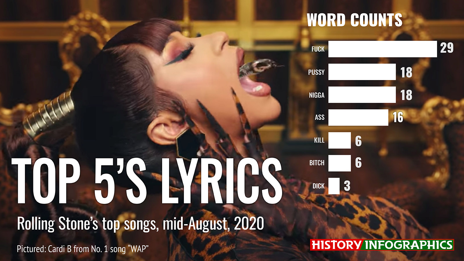 Lyrics from Rolling Stone's top five songs of mid-August 2020, featuring WAP.