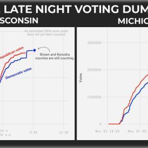 Biden Votes Magically Appear Again and Again and Again