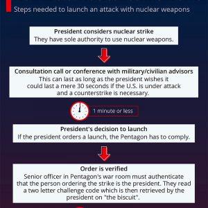 Democrats Plot Busting Biden's Nuclear Launch Authority